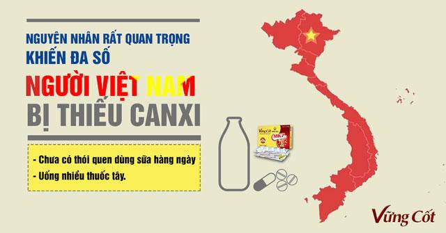 Hai nguyên nhân chính khiến người Việt Nam thường bị thiếu canxi